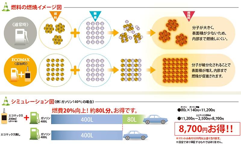 燃料の燃焼イメージ図・シミュレーション図
